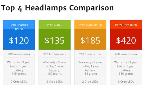 Best headlamps comparison at Headlamps101.com site.